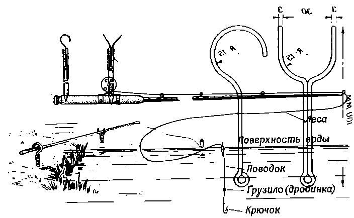 прикормка для сома в русской рыбалке 3
